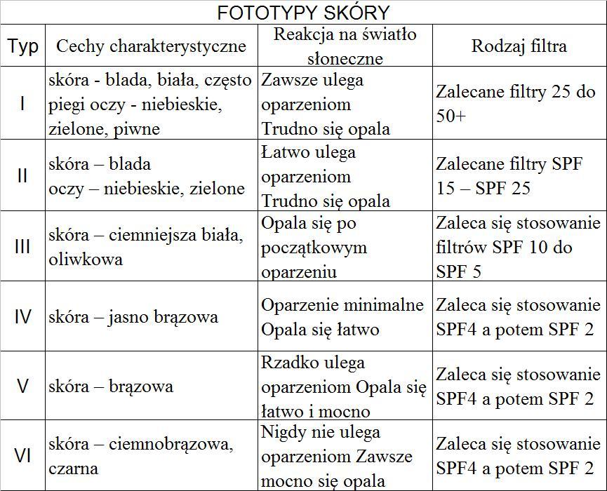 fototypy